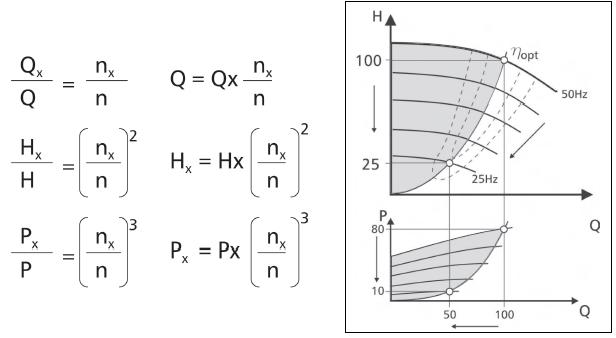 Vzorec změny příkonu v závislosti na otáčkách čerpadla