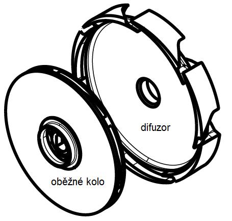 Oběžné kolo a difuzor